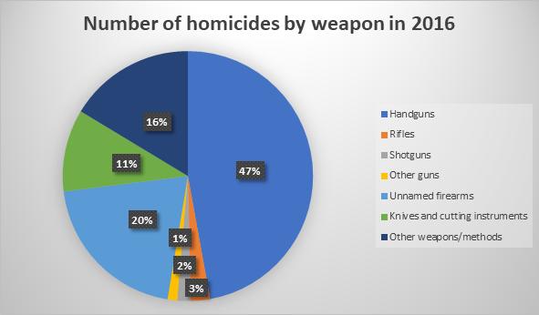 Number of homicide